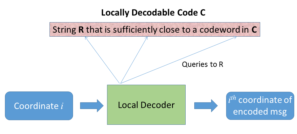 locally decodable code