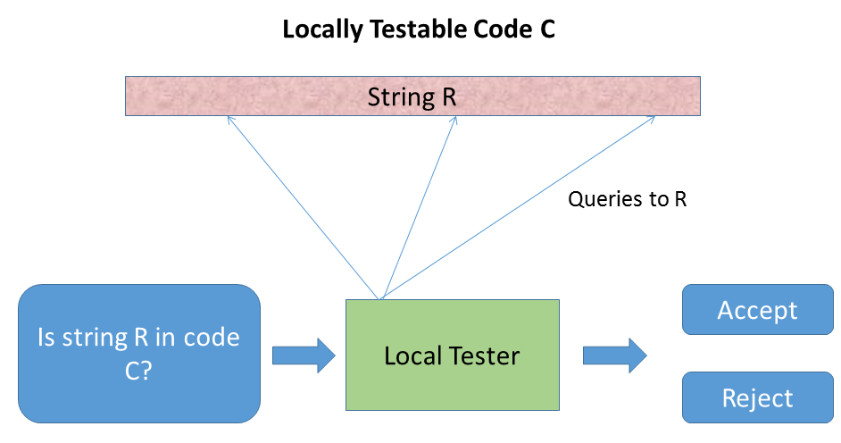 locally testable code c